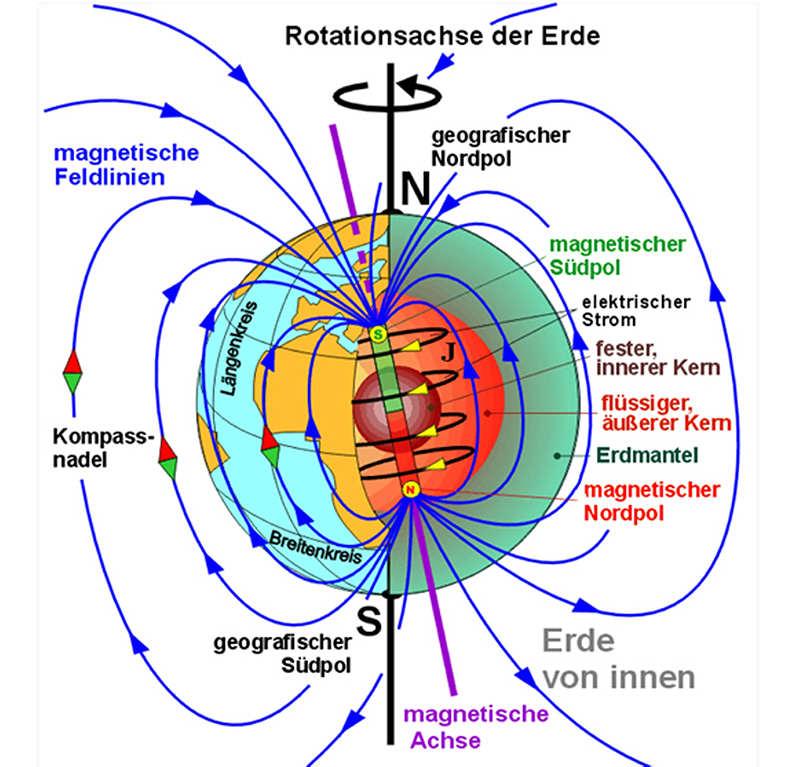 Das Erdmagnetfeld und sein prophezeites Ende